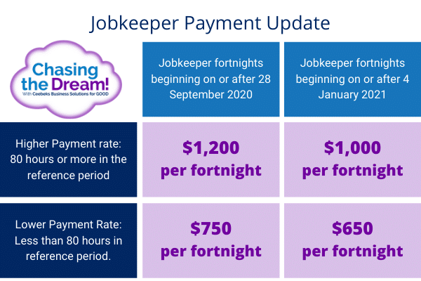 Jobkeeper update - Ceebeks Business Solutions for GOOD